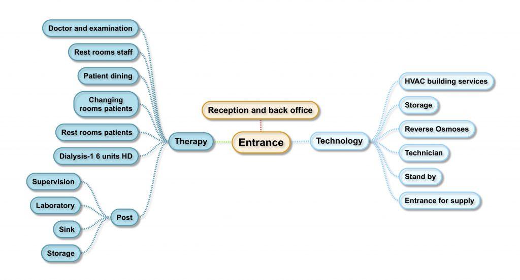 Dialysis CenterYa Aburnee:  Functional scheme Step #1