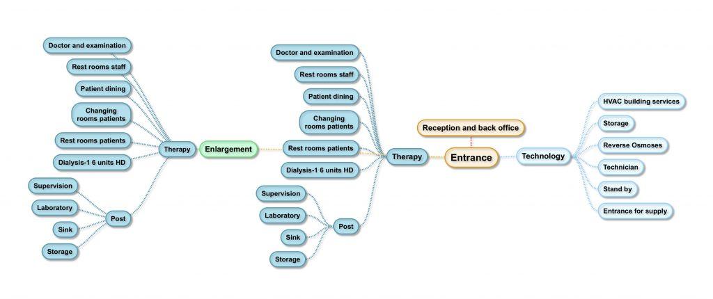 Dialysis Center Ya Abrunee: Functional scheme enlargement Step #2